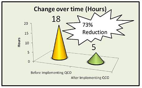 How Ceramic Industries can maximize Kiln utilization by QCO technique