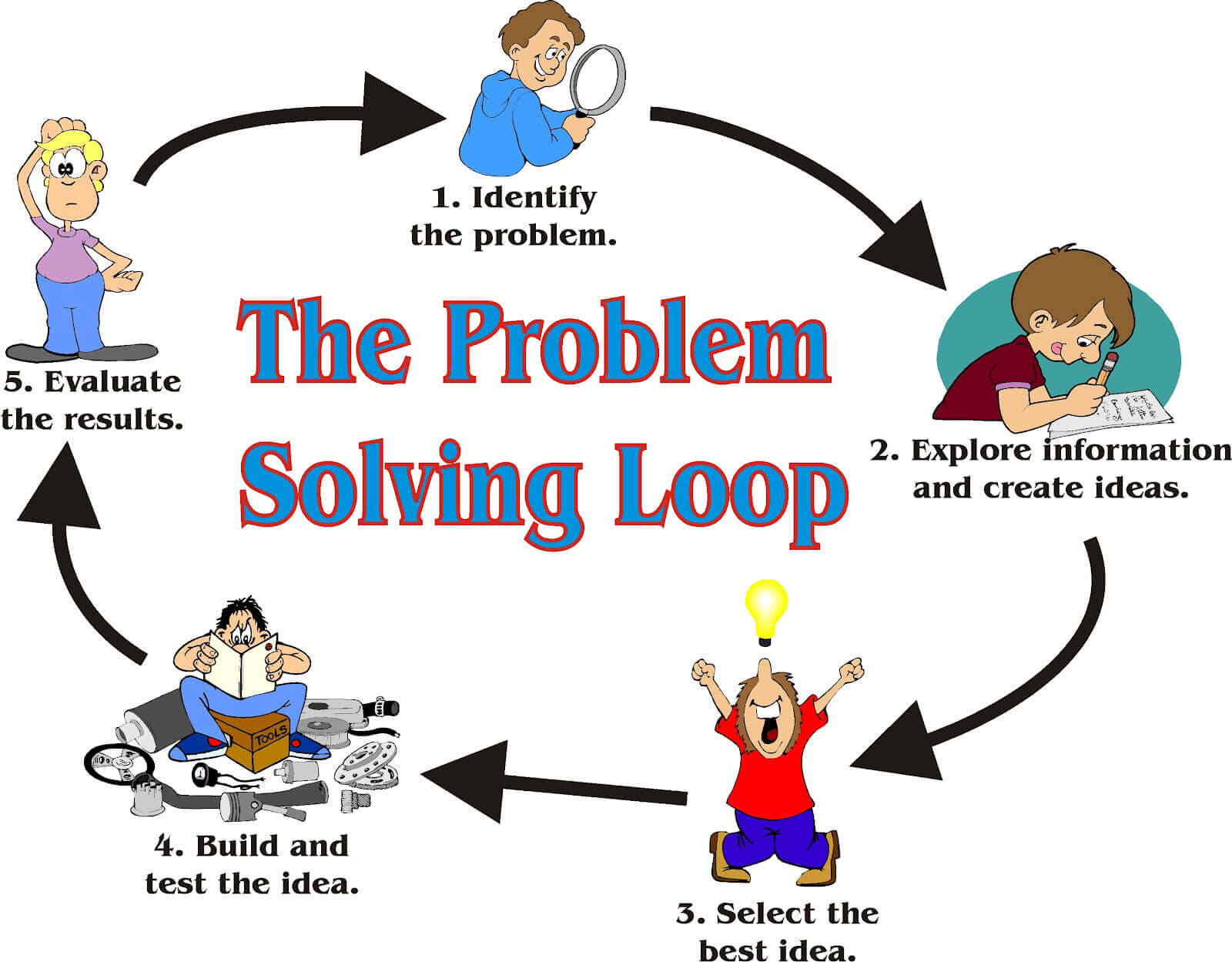 A3 Problem Solving Approach