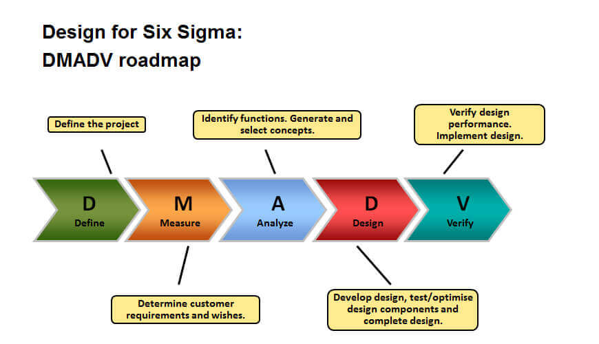 Dfss Design For Six Sigma Business Consultant