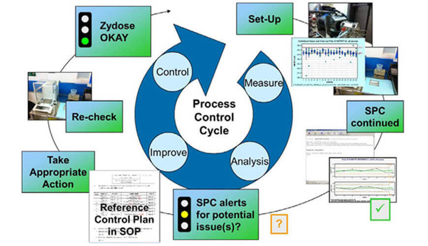 Stastistical process control – Basic
